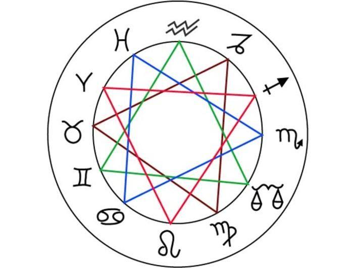 Mondkalender Gartnern Nach Dem Mond Mondkalender Kalender Tierkreiszeichen