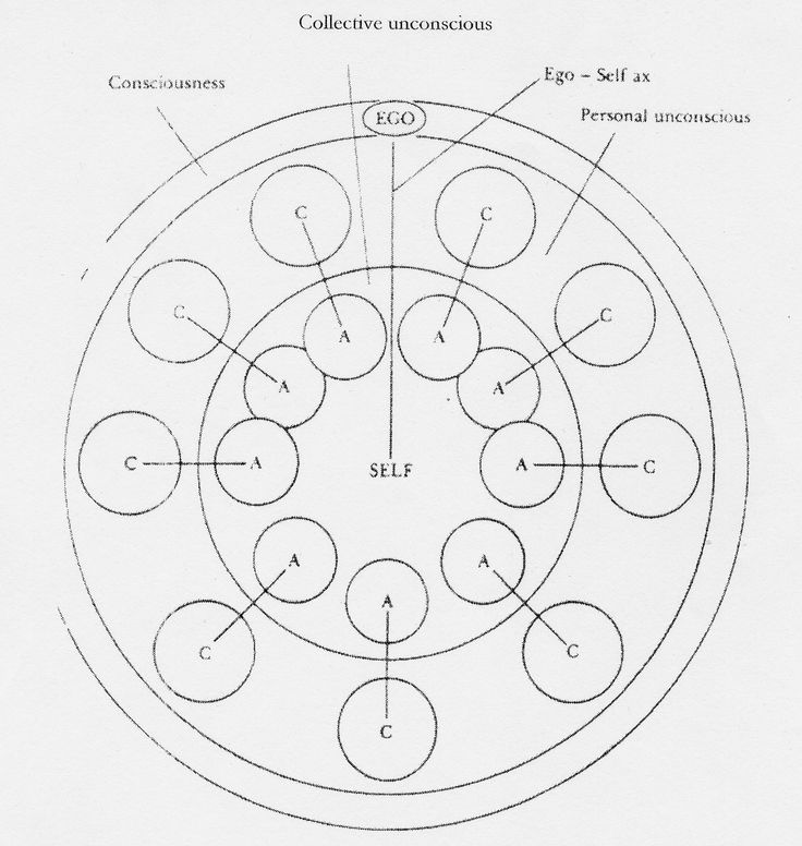 becoming carl jung a developmental analysis Significant things (3) personality is to some degree a matter of the development of the analysis of consciousness in the normal, adult human being (hall & lindzey, 1970, p 29) carl jung carl jung joined.