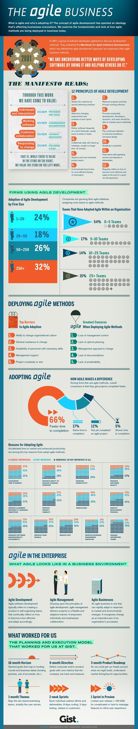 The Agile Business -- covers how agile software development methods are being adapted for running a business today