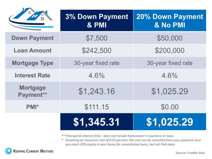 The Cost Of Not Paying Pmi Private Mortgage Insurance Mortgage