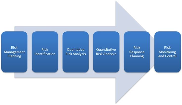 Risk Management Process Risk Analysis Is The Integral Part Of The
