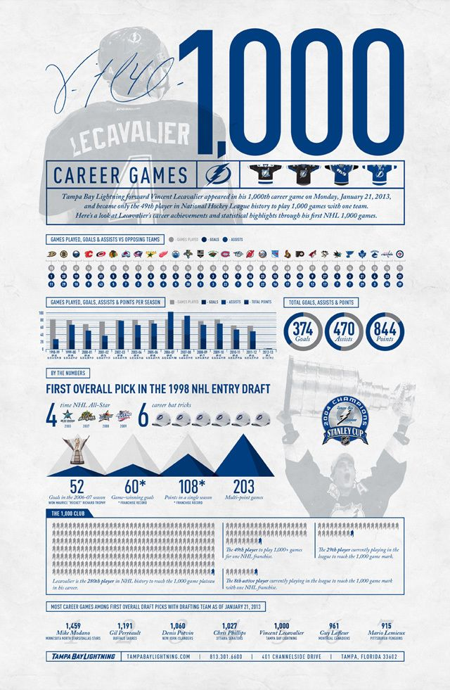 Vinny's 1000th Infographic