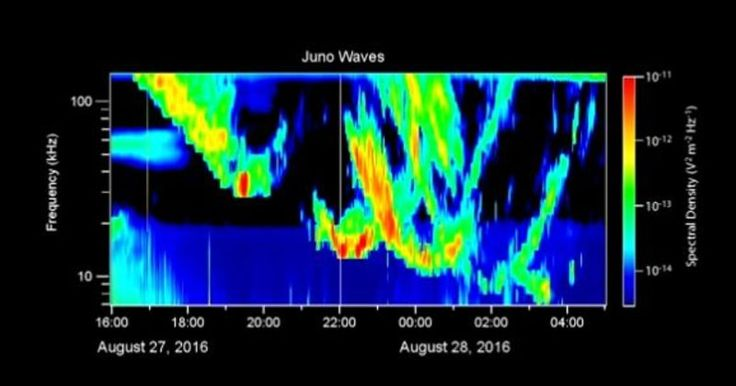 I rumori extraterrestri provenienti da Giove suonano come se fossero appena uscita da un film di Halloween. Quando Juno della NASA ha fatto la sua prima or