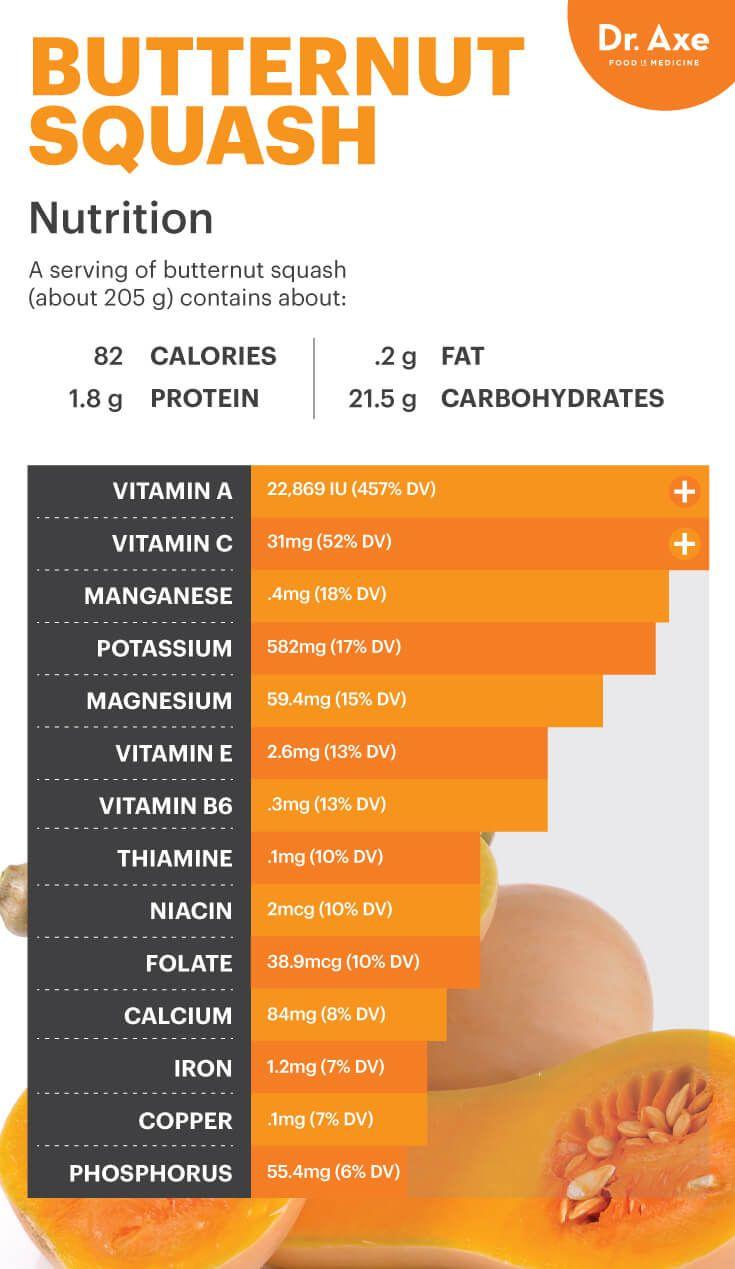 Butternut squash nutrition - Dr. Axe  http://www.draxe.com #health #holistic #natural