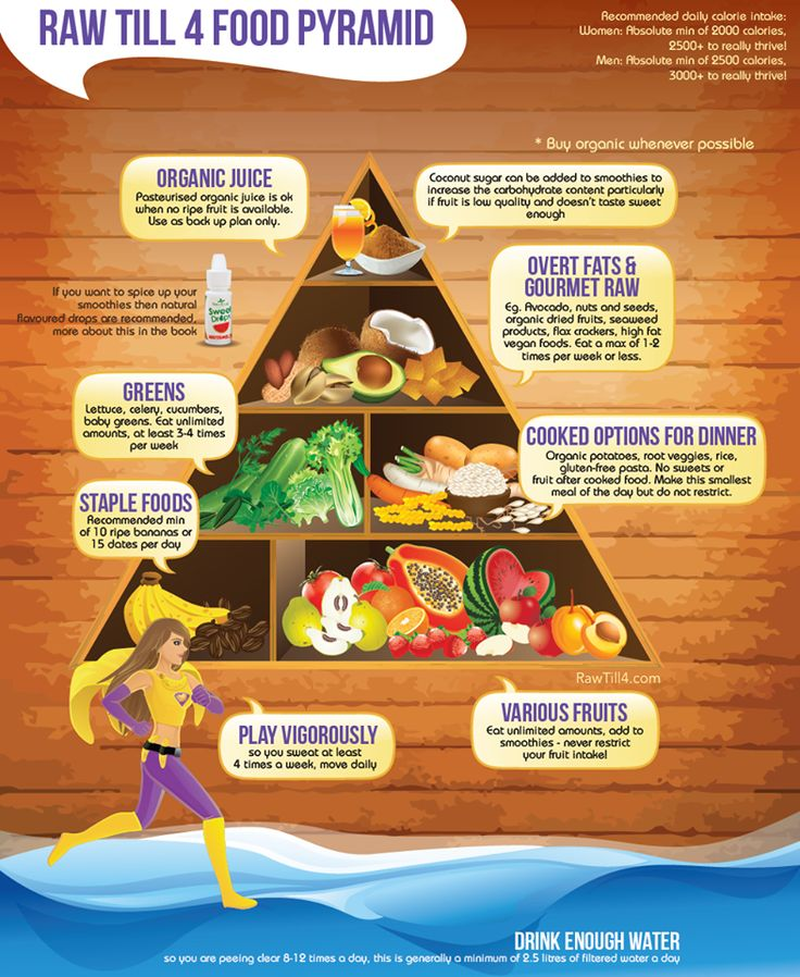 What the food pyramid should look like. | Raw-Til-4: Low Fat Vegan ...