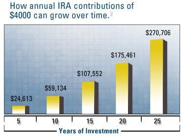 Teens Guide To Individual Retirement Account (IRA) | Teens Guide To Money