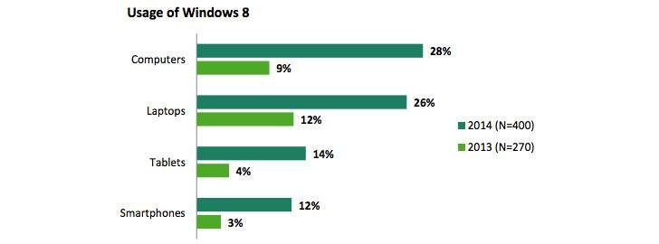 Εκτοξεύτηκε η χρήση των Windows 8 στον Καναδά - http://www.secnews.gr/archives/80551 -  Τα Windows 8, τα οποία έχουν κυκλοφορήσει από τον Οκτώβριο του 2012 στην αγορά, έχουν επικριθεί έντονα, κυρίως για το νέο περιβάλλον εργασίας χρήστη – το λεγόμενο metro interface – το οποίο συχνά θεωρείται α�