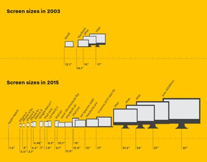 The joys and pains of type on screen Infographic