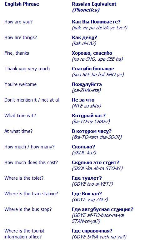 Basic Russian Phrases