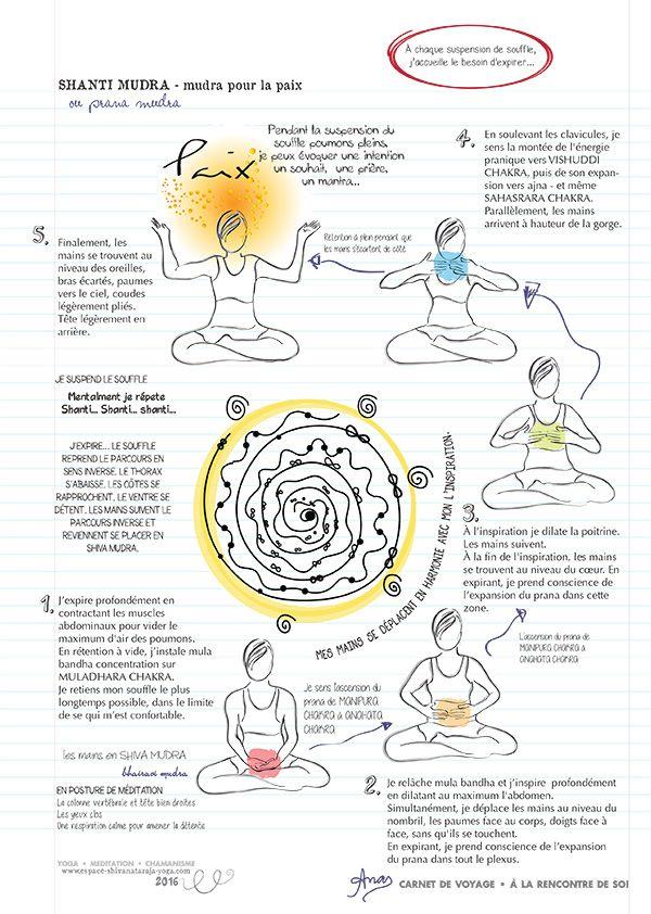 981 best chakras mudra prana images on Pinterest Chakra, Chakras