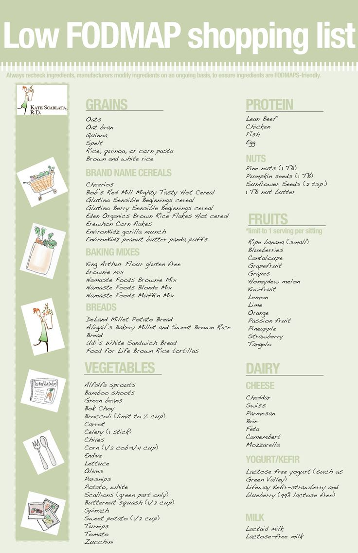 An easy to reference Low FODMAP shopping list! Good to  know for my Medical Nutrition Therapy project!