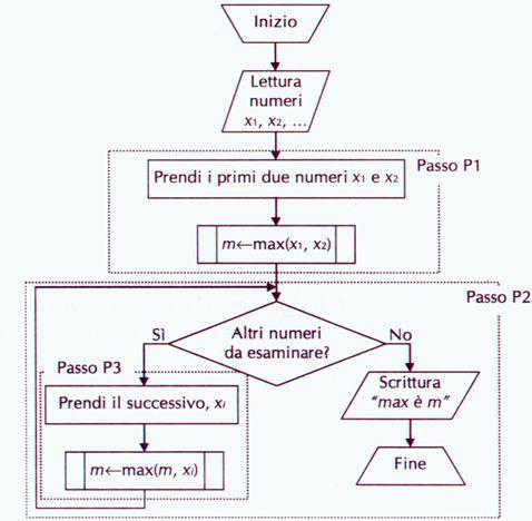Probelma 3: Determinare il maggiore di n numeri interi