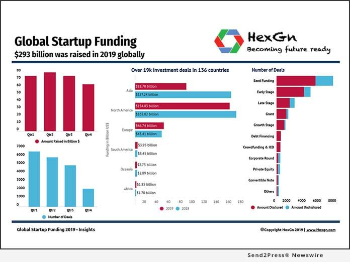 Hexgn Study Startup Investors Shun Asia In 2019 And Flock To