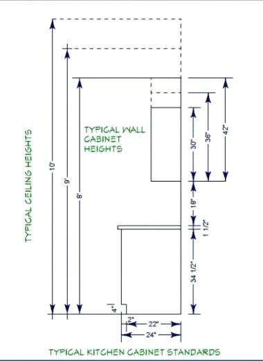 Inspiring Standard Kitchen Cabinet Height And Layout Dimensions