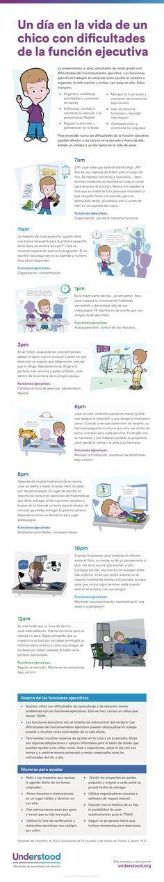 Función ejecutiva en niños | Cómo afecta la disfunción ejecutiva la vida diaria - Understood