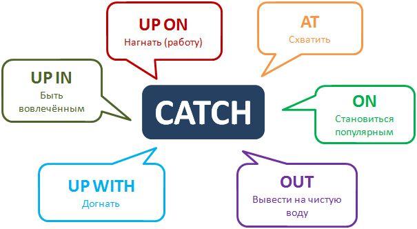 Phrasal verb Catch http://www.learnathome.ru/grammar/phrasal-verb-catch.html #Phrasalverbs #Enlishgrammar #английский