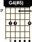 Diagramas de acorde  Violão / Guitar