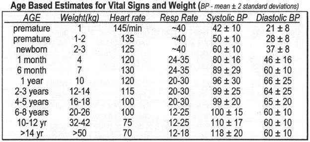 pediatric vital signs    tmiky com