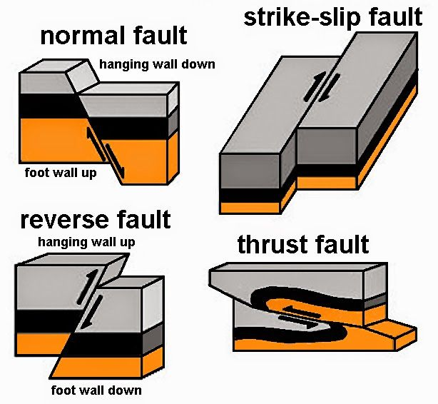 Fault types (simplified).