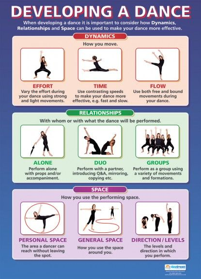 Developing a Dance | Dance Educational School Posters