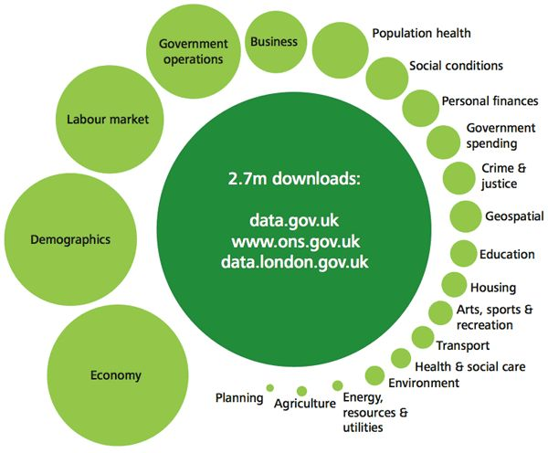 Open data economy: Eight business models for open data and insight from Deloitte UK (O'Reilly radar, by Alex Howard, January 28, 2013)