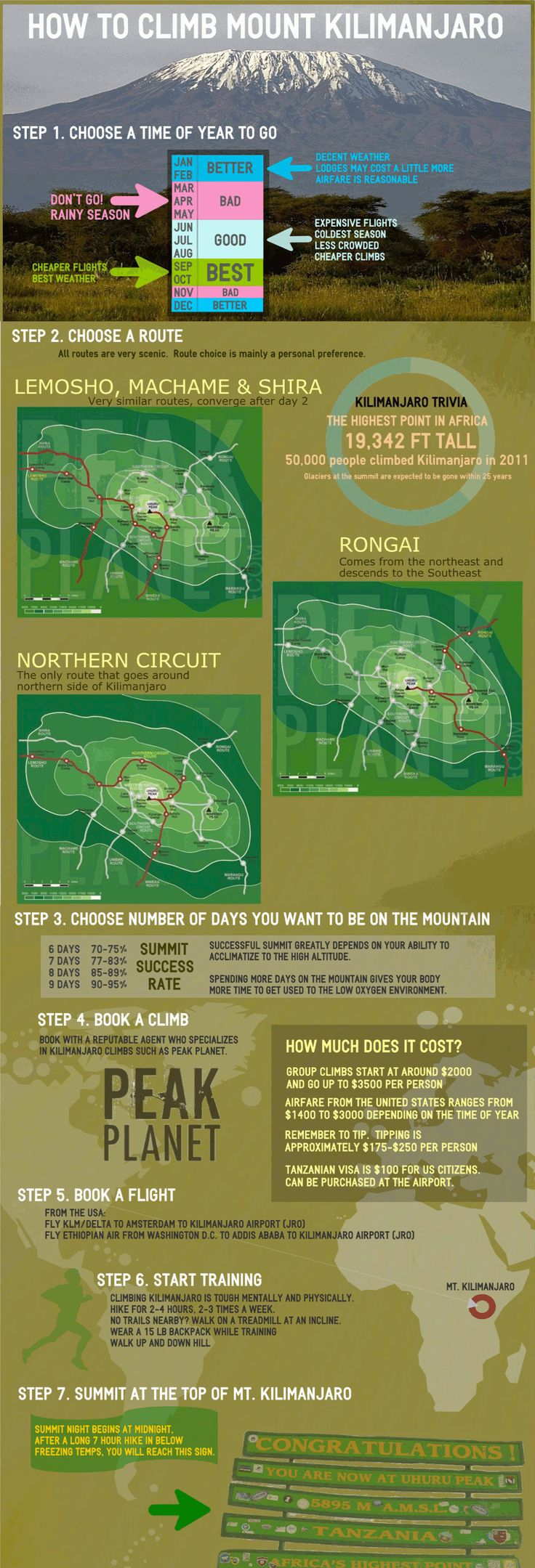 Climbing Mount Kilimanjaro is not as daunting a task as it may seem.  The most frequently asked questions by aspiring climbers are all answered in a simple easy to follow graphic.