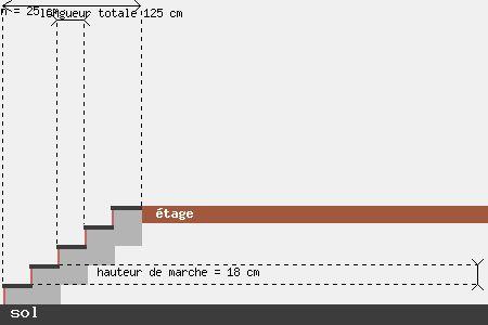 Calculer le nombre de marche d'un escalier