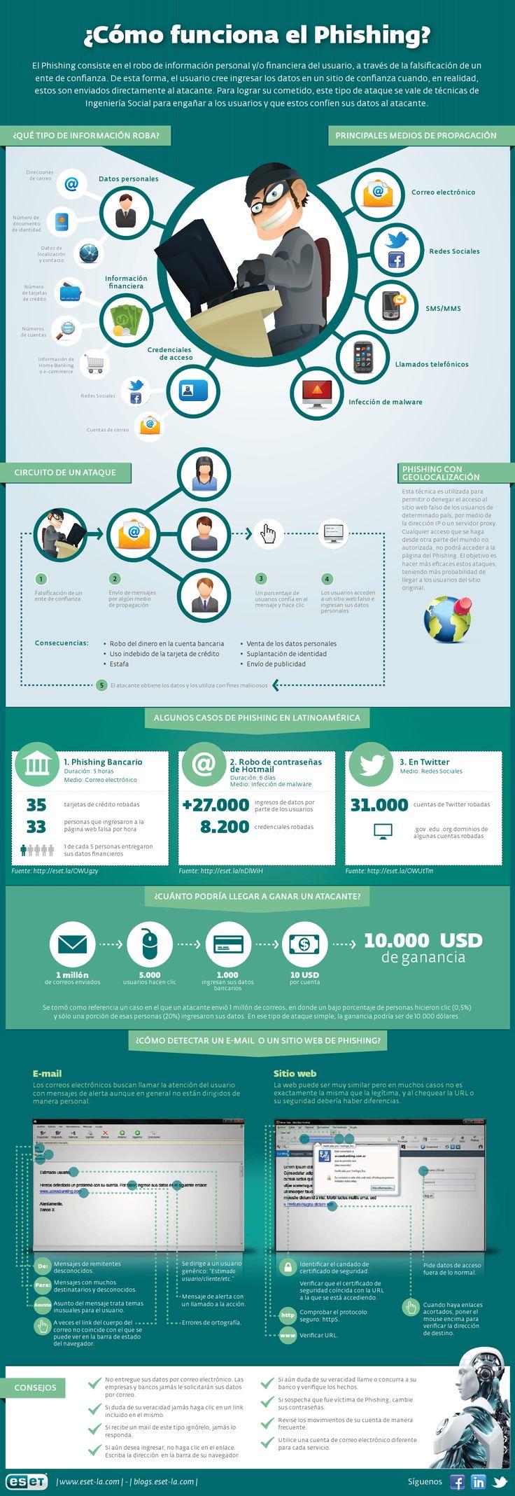 Interesante y muy completa infografía de los laboratorios ESET donde se explica que es el Phishing, cuales son sus técnicas más comunes y cómo evitar caer en sus señuelos. No dejes de leerla