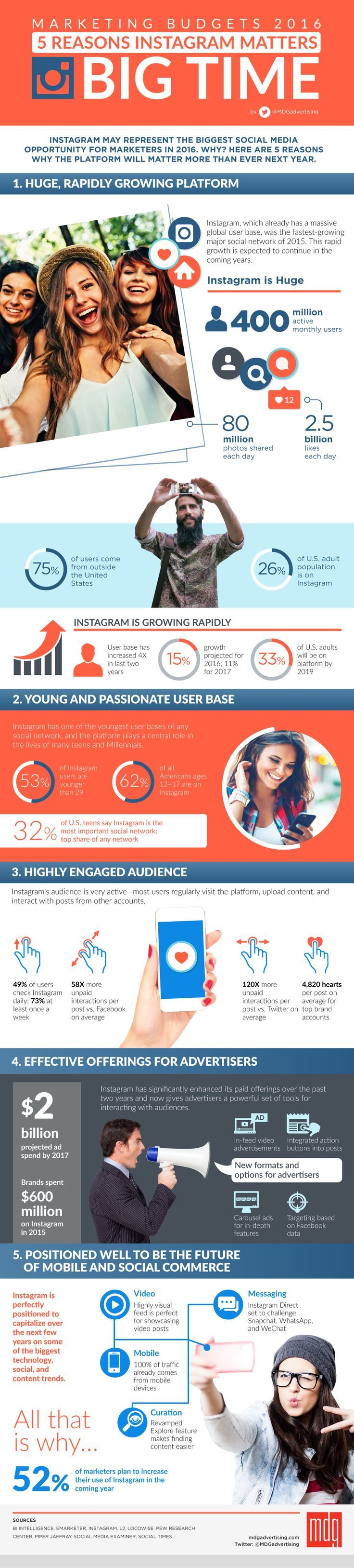 Social Media Marketing Budgets 2016: 5 Reasons Instagram Matters, Big Time - #infographic