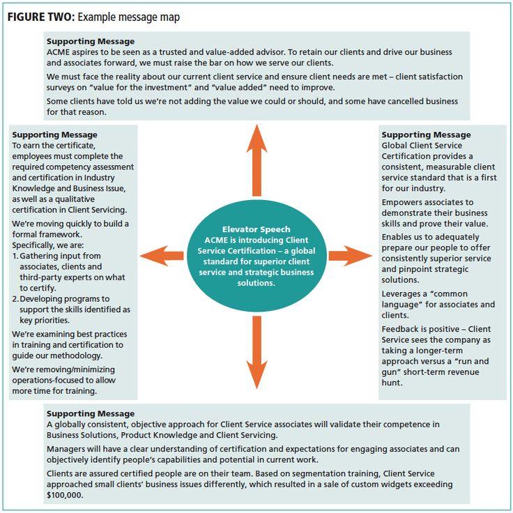 internal communication strategy example