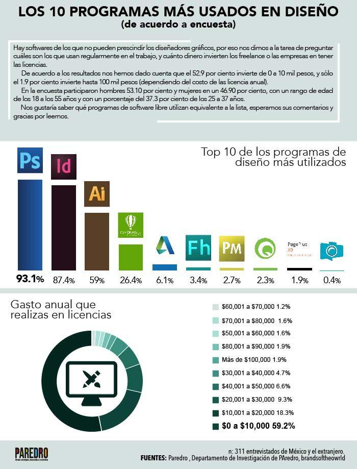 456 best infografias de pato images on pinterest - Programas de diseno ...