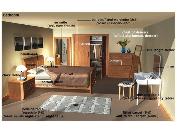 Furniture Design Vocabulary 111 best house images on pinterest | learning english, english