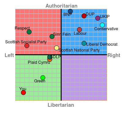 UK Political Parties chart 2015 including Respect, Sinn Féin, Scottish Socialist Party, Plaid Cymru, Scottish National Party, SDLP, Green, Liberal Democrat, Conservative, UKIP, Labour, DUP, BNP