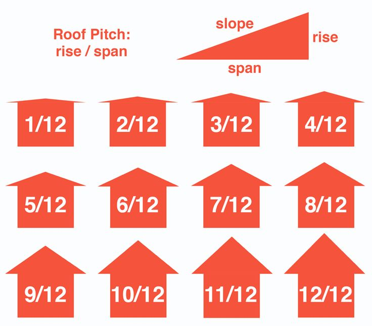 Account for roof pitch when calculating the roof dimensions, the chart shows examples of different pitches, or measures of rise over a 12 inch run.
