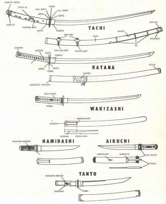 <3 Japanese Sword Anatomy and Types <3