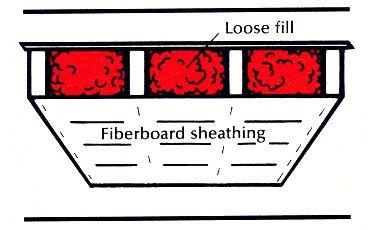 Installation of loose-fill insulation
