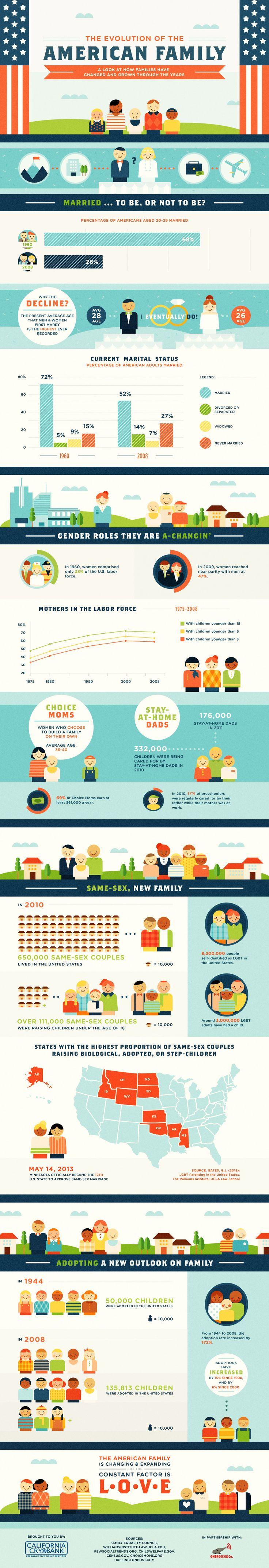 The structure of American families has constantly been changing as society grows and shifts. See what has changed in the past several decades, and how