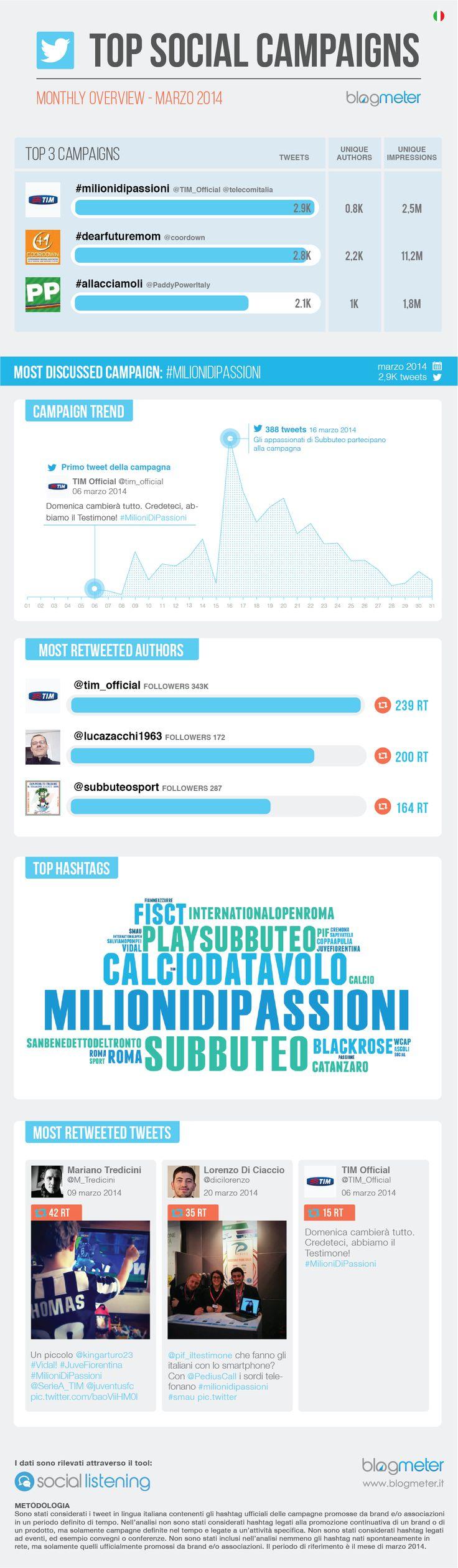 #TopSocialCampaigns Marzo 2014  http://www.blogmeter.it/blog/2014/04/30/top-social-campaigns-marzo-gli-italiani-condividono-milionidipassioni/