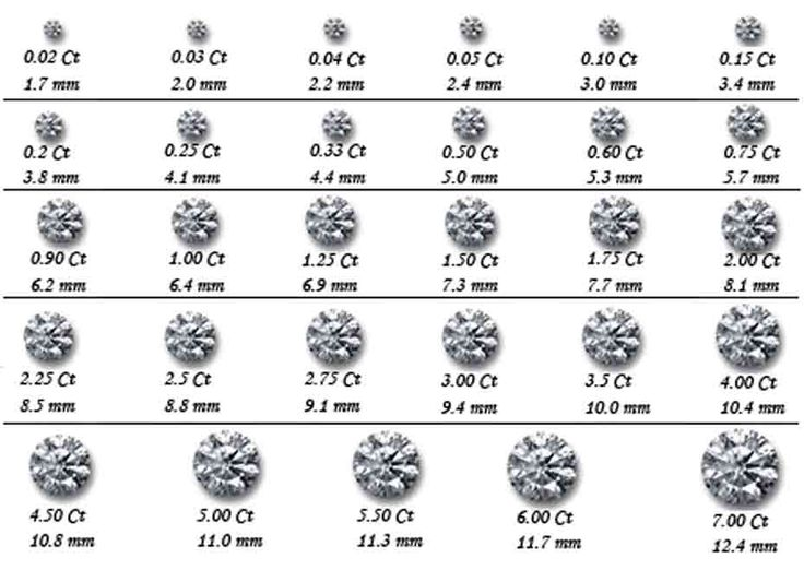 The 25+ best Diamond size charts ideas on Pinterest Diamond - diamond chart