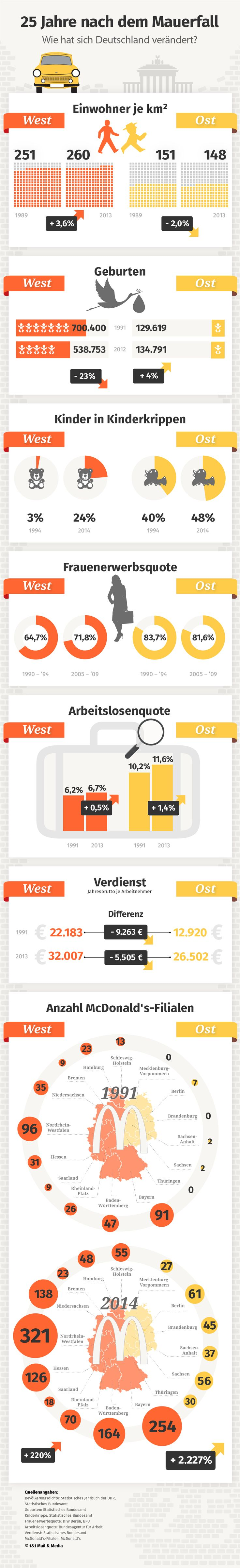 Infografik: 25 Jahre Mauerfall | Deutschland im Wandel (25 years since the wall came down. Changing Germany) | How much has Germany changed? West vs. East ٭Population per km2 ٭Birthrate ٭Children in nursery schools ٭Women´s labour force participation rate ٭Unenployment rate ٭Income (brutto per year) ٭Number of McDonald's stores