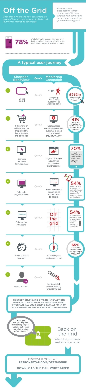 The importance to understand your #customer #journey online vs offline  [#INFOGRAPHIC] @responsetap