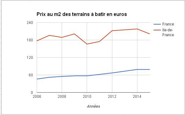 Evolution du prix au m2 des terrains depuis les années 2000.