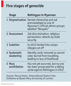 Stage 4 of 5 stages of #genocide already happened for #Rohingya @pennyjgreen http://www.economist.com/news/asia/21654124-myanmars-muslim-minority-have-been-attacked-impunity-stripped-vote-and-driven…