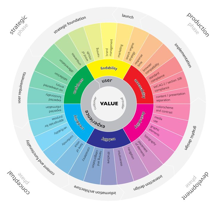 The User Experience Wheel of Colors