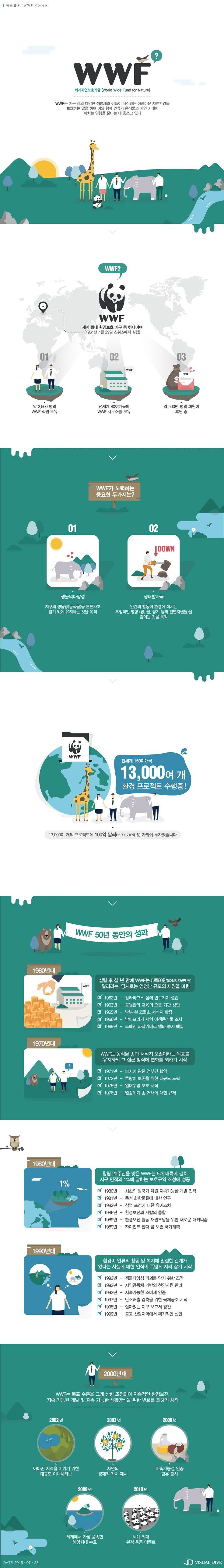 '1600 판다'의 세계 여행 본부, WWF가 궁금하다 [인포그래픽] #WWF / #Infographic ⓒ 비주얼다이브 무단 복사·전재·재…