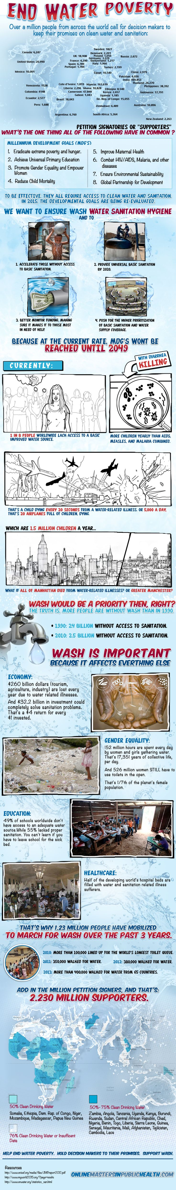 End Water Poverty {infographic}