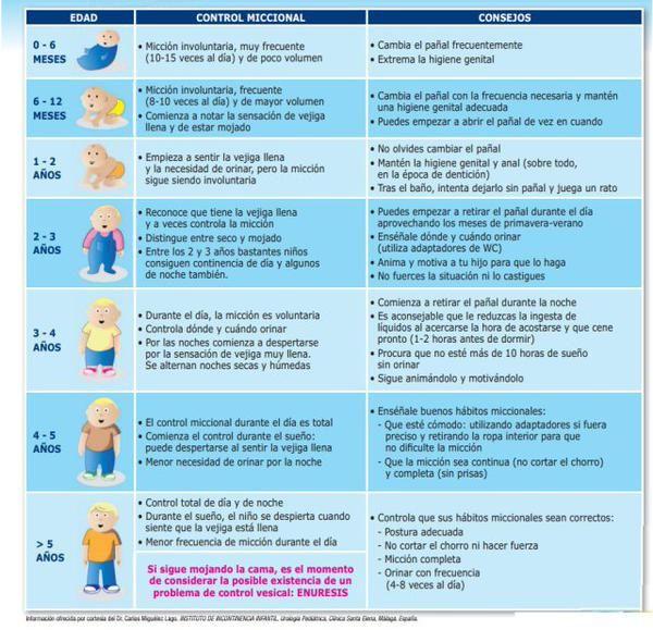 Control de esfínteres ~ Orientación en Galicia