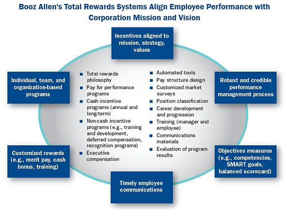 strategic reward systems a contingency The importance of reward system business essay  this essay will first examine the methods and strategies of reward systems and then evaluate the importance and .