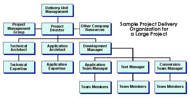 Image Result For Cloud It Organization Structure Organization Chart Project Organization Organization