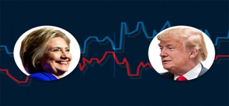 Εκλογές+ΗΠΑ+2016:+Ποιος+θα+κερδίσει+τη+μάχη,+Hillary+Clinton+ή++Donald+Trump